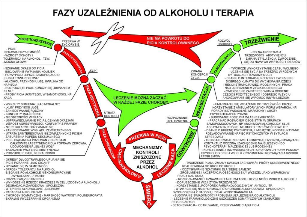 fazy_uzaleznienia_od_alkoholu_i_terapia